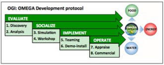 OMEGA-development-protocol